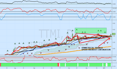 TTMI: TTMI: Symmetrical Upside Continuation Breakout Likely