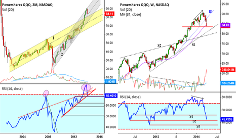 QQQ: QQQ correcting from overbought conditions