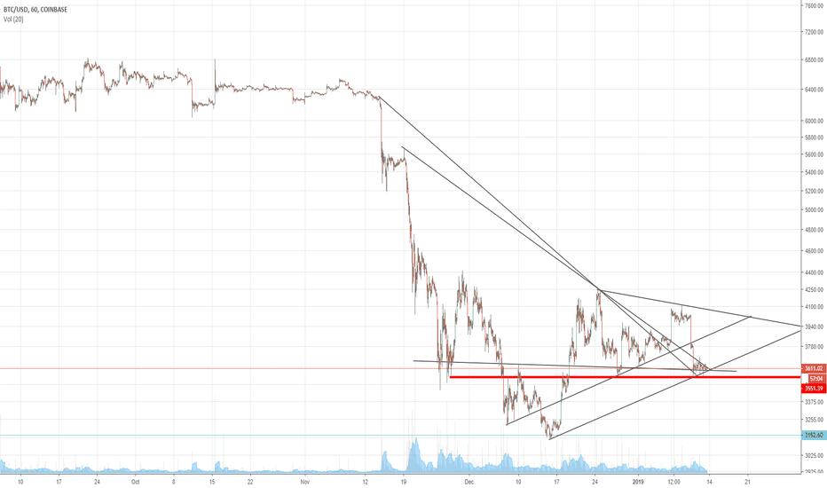 BTCUSD: Bitcoin: Super Compressed. Odd Timing, Stock Market Monday Open?