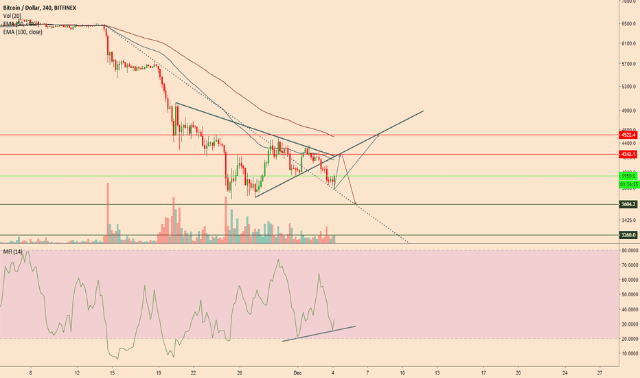 BTCUSD: Short squeeze to $4240 or $4520