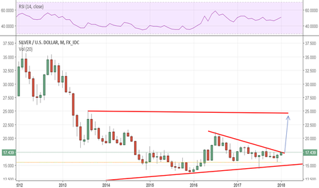 XAGUSD: SILVER: 2016 high is the next target on this breakout