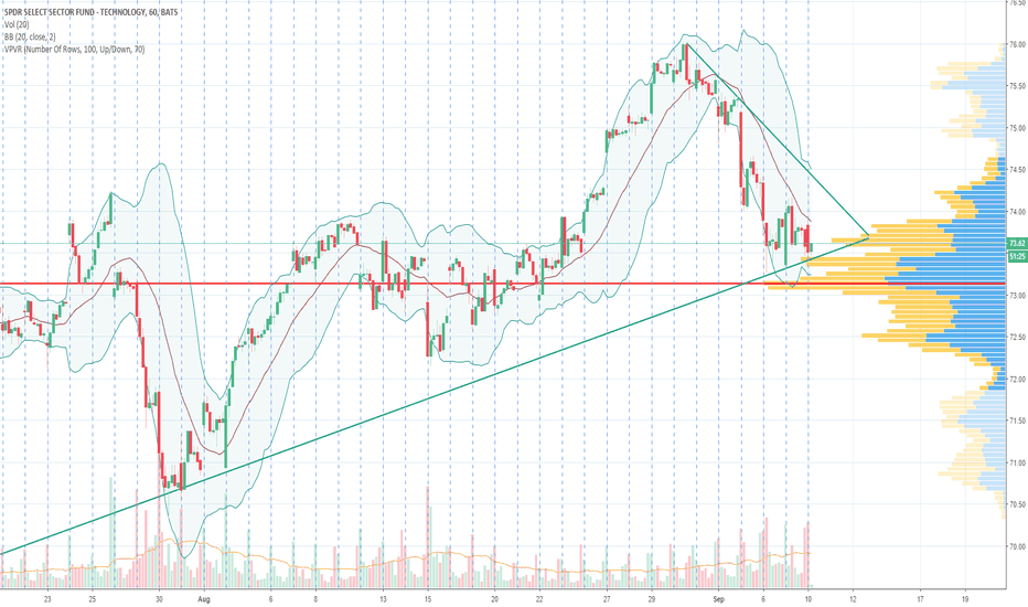 XLK: $XLK holding daily trendline, if held, could see back up to 74