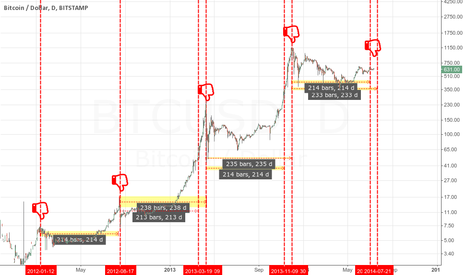 BTCUSD: We are at the top