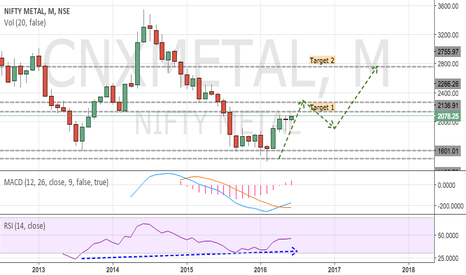 CNXMETAL: NIFTY METAL Looks Positive - (BUY)