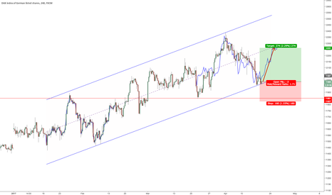 GER30: $DAX Fractal and Channel