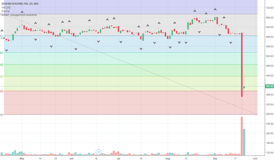 DHFL: DHFL_TREND ANALYSIS_BUY DHFL ABOVE 415