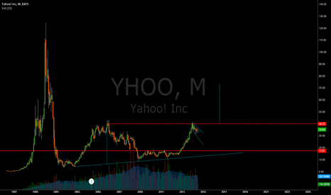YHOO: YHOO Monthly looks good