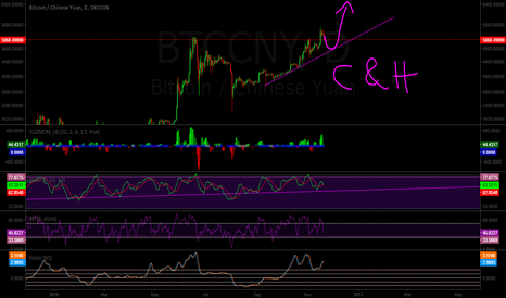 BTCCNY: BTC cup and handle
