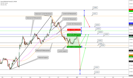 EURGBP: Went Short on EURGBP and made some Predictions