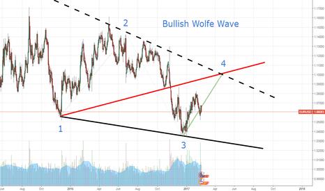 EURUSD: Phase 3 of Bullish Wolfe Wave