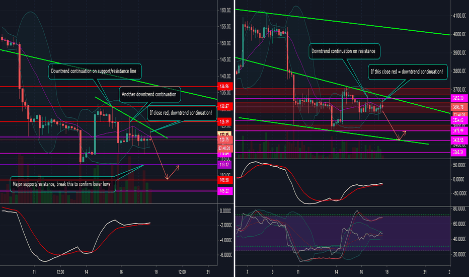 ETHUSD: ETH and BTC continues downwards: An update from yesterday