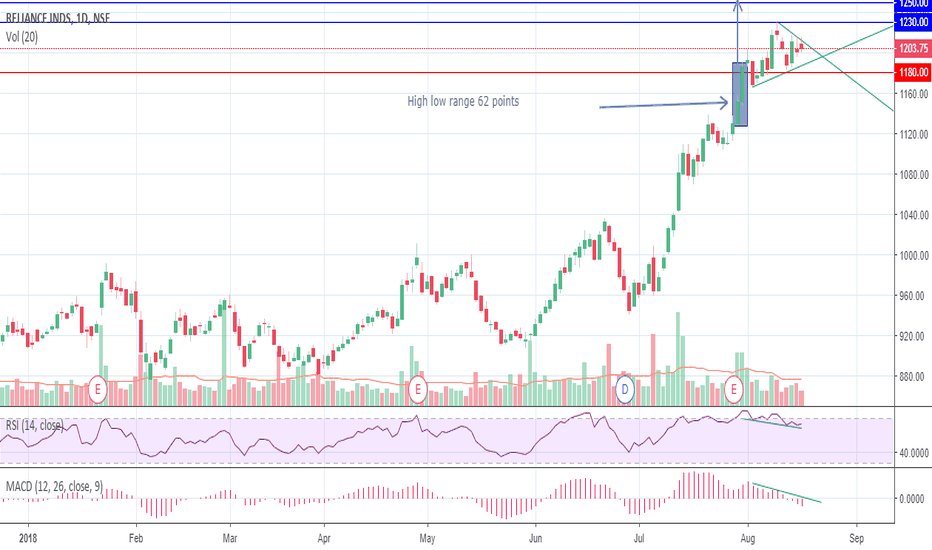RELIANCE: SHORT TERM TRADING VIEW ON RELIANCE INDUSTRIES LIMITED
