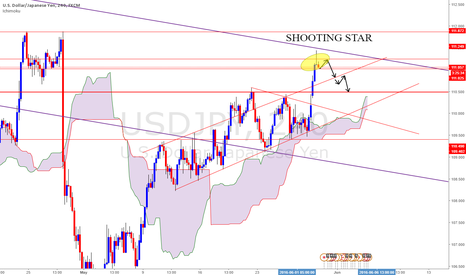 USDJPY: USDJPY - Shooting star pattern - SHORT