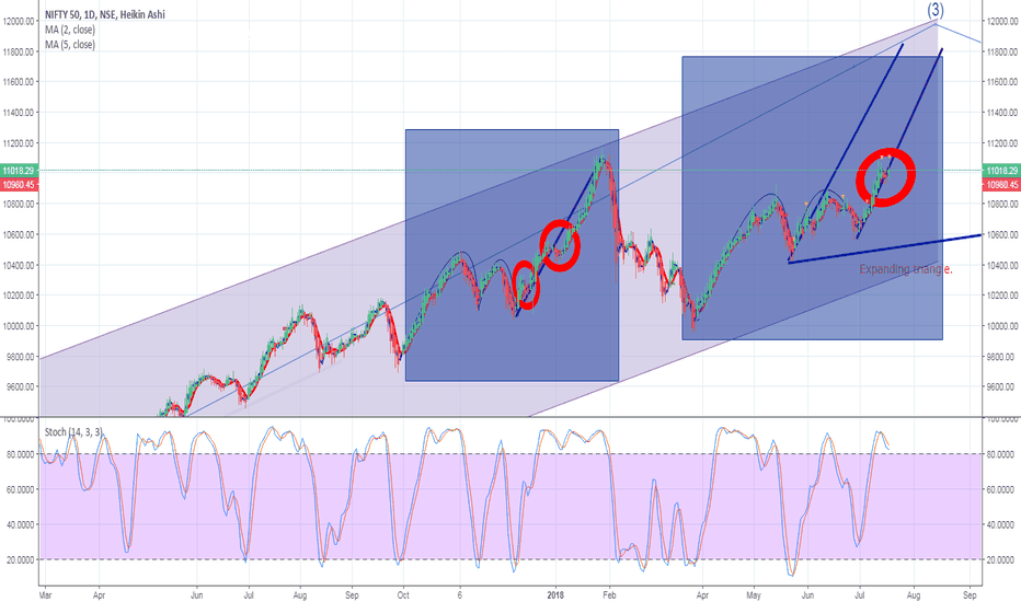 NIFTY: Nifty  Daily Update