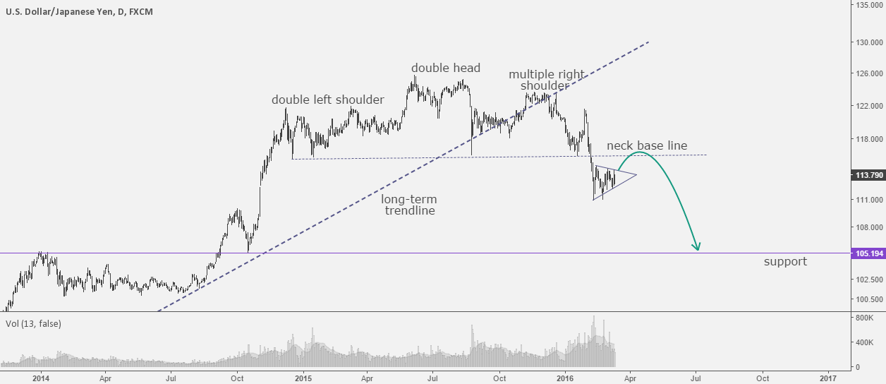 USDJPY: Giant complex formation