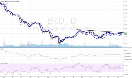 BKD: $BKD buy buy buy