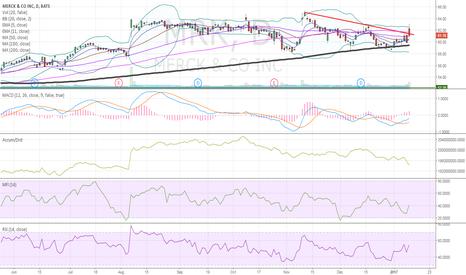 MRK: $MRK chart