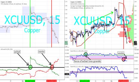 XCUUSD: copper