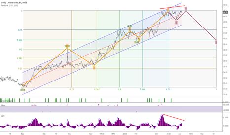 DLB: Bearish forecast Elliott Wave pattern Analysis Fibo #Dolby #NYSE
