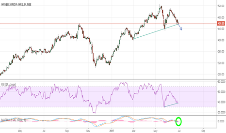 HAVELLS: Havells:- Looks to break the TL support