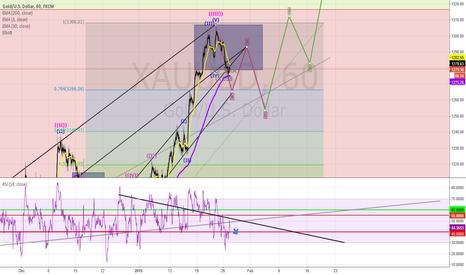 XAUUSD: XAUUSD - GOLD : Still following the ABC Retraction Wave.