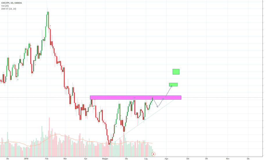 CHFJPY: CHFJPY long se break out
