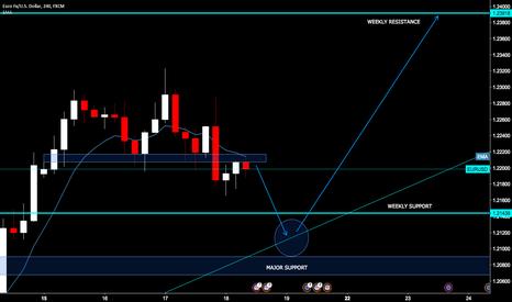 EURUSD: EURUSD H4 Wave Analysis
