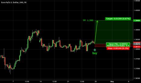 EURUSD: Trade 9: Boom Baby Boom! - 4/27/2014