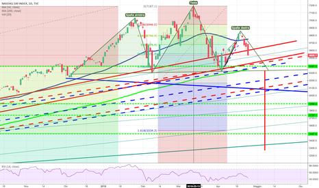 NDX: NASDAQ  Testa e Spalla!?!?!