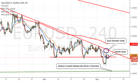EURUSD: ANOTHER SHORT OPPORTUNITY