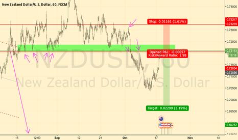 NZDUSD: NZDUSD Structure S/R play
