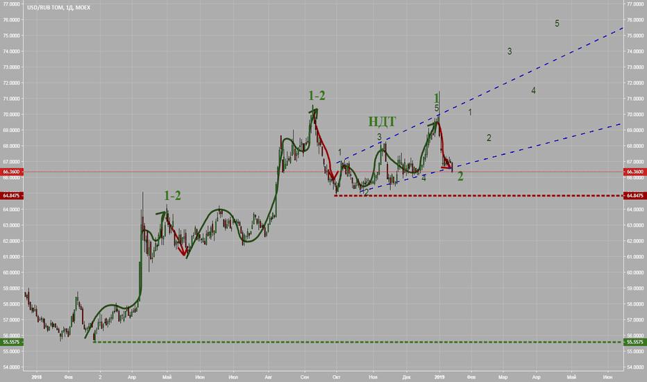 USDRUB_TOM: Грезится мне злой вариант для рубля
