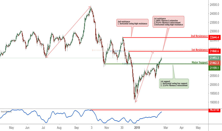 NI225: Nikkei 225 approaching resistance, potential drop!