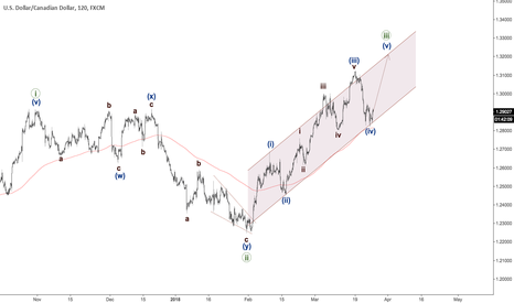 USDCAD: USDCAD going to climb higher