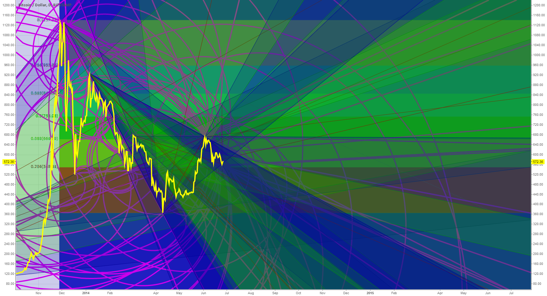 BTC Future Outlook To Summer 2015 (Spiral, Fibonacci, Pitchfan)