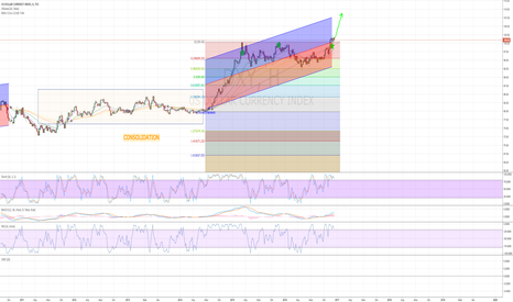 DXY: DXY Target 108.5