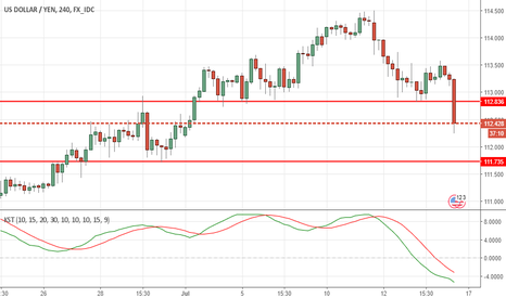 USDJPY: USDJPY- Bears have upper hand after tepid CPI