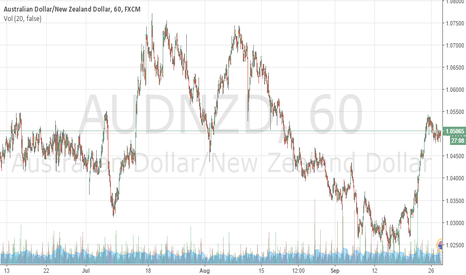 AUDNZD: a clear opp to go long