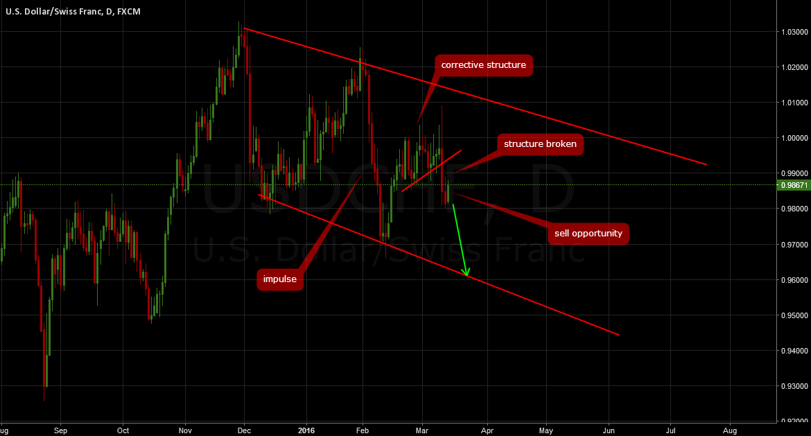 USDCHF: Sell breakout