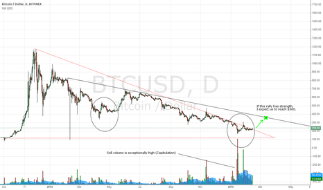 BTCUSD: Will history repeat itself? Part 2 - Target $360