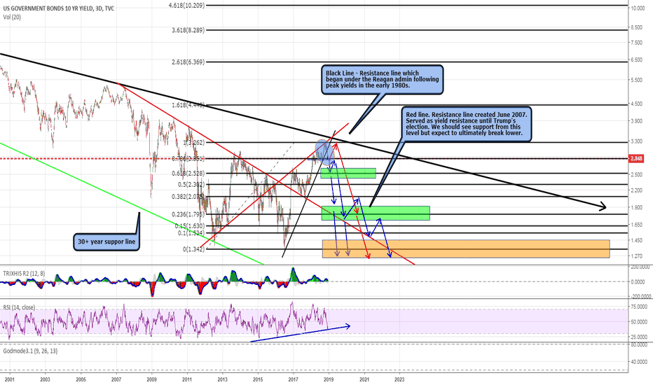 US10Y: Yields and Equities at critical juncture