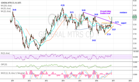 GM: GM bullish - 20-month falling trendline break points higher