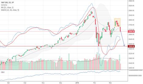 SPX: Ilha de reversão no S&P500 sugere cautela nos próximos dias