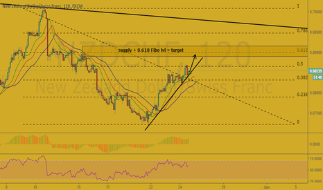 NZDCHF: NZD/CHF. short term deal