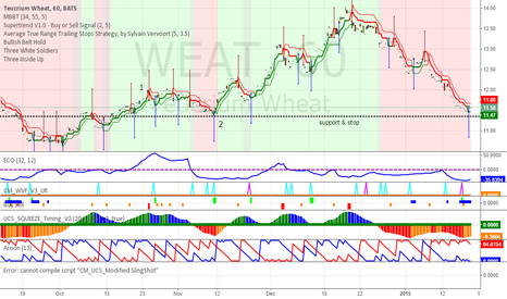 WEAT: WEAT MAY FIND SUPPORT