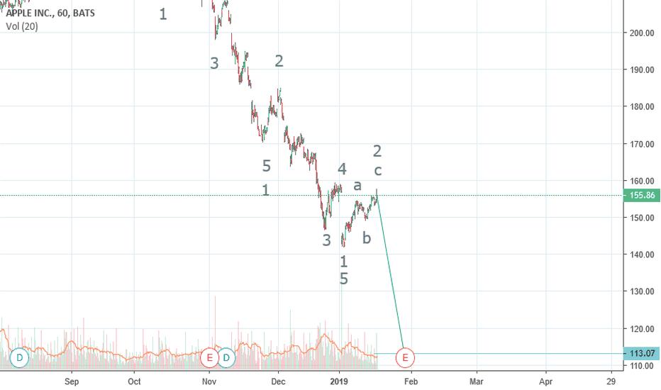 AAPL: AAPL Elliott Wave Analysis Looks Interesting