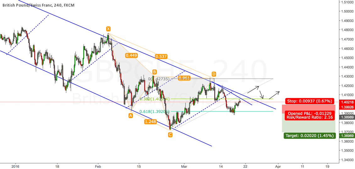GBPCHF -- WAIT FOR SHORT CONFIRMATION!!