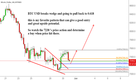BTCUSD: BTC USD breaks wedge and going to pull back to 0.618
