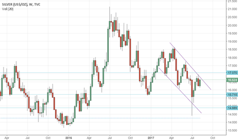 SILVER: Sliver looks bearish