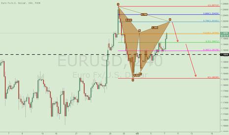 EURUSD: 欧元做空建议